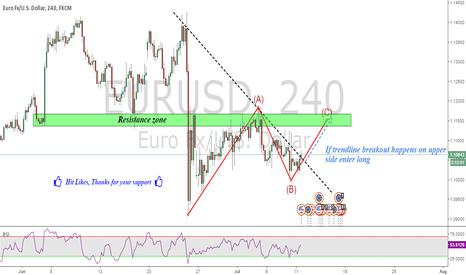EURUSD: EURUSD : Long on break of trendline