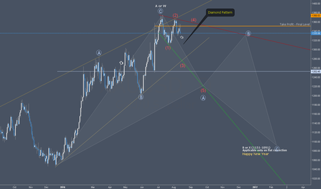 XAUUSD: Diamond on Gold