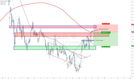 GLD: Testing Weekly Resistance Zone