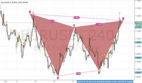 EURUSD: Bearish Gartley Pattern