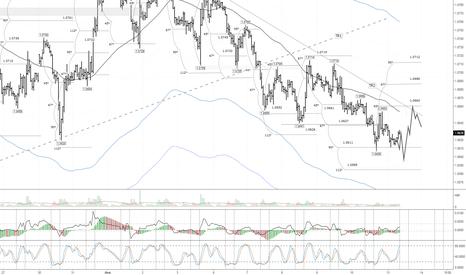 EURUSD: EUR/USD: после обновления минимума ожидается восходящая коррекци