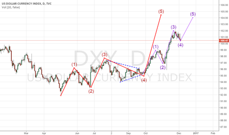 DXY: DXY forecast dec 6 2016