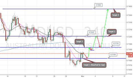 AUDUSD: AUDUSD TARGET ONE ACHIEVED PRECISELY IN A MKT GAP