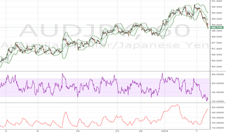 AUDJPY: 豪ドル / 円、89円を割り込み下落