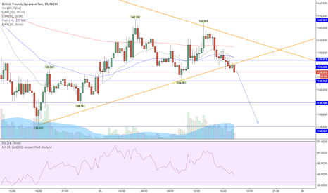 GBPJPY: GBP/JPY possible short