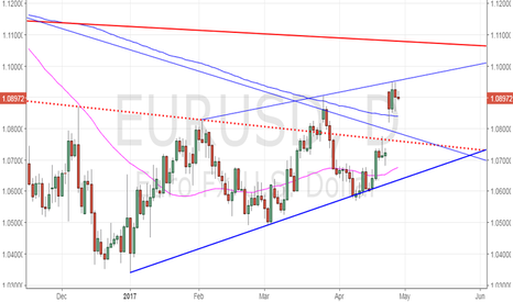 EURUSD: EUR/USD – re-test of 200-DMA likely