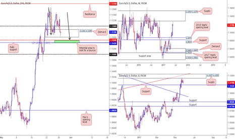 EURUSD: Thoughts on the EUR this week...