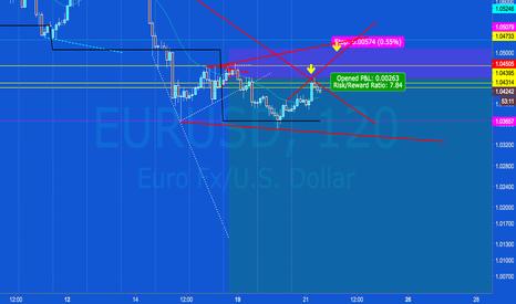 EURUSD: EUR/USD Short Still