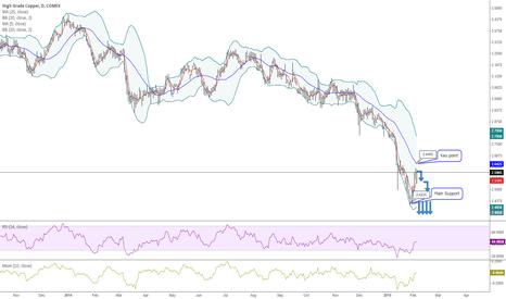 HG1!: Copper takes a deep breath...thank you crude oil...