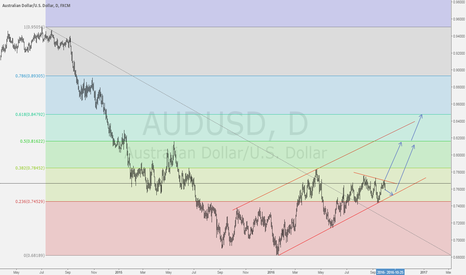 AUDUSD: AUDUSD Trading well in assenting channel