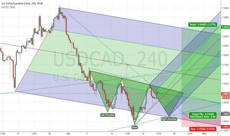 USDCAD: USDCAD for the next 2 weeks