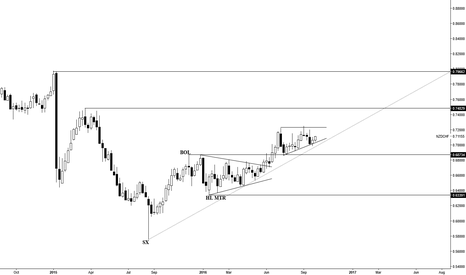 NZDCHF: A Possible Continuation Weekly Pattern