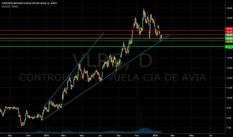 VLRS: Beautiful Chart