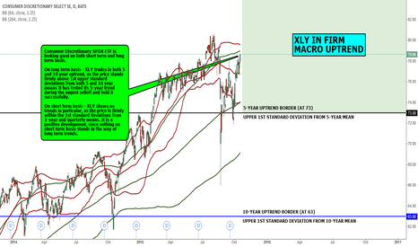 XLY: MACRO VIEW: XLY IN FIRM  MACRO UPTREND