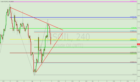 USOIL: OIL BEARISH TRIANGLE