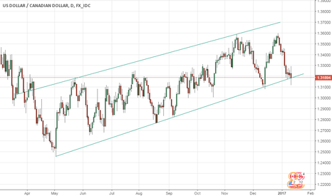 USDCAD: Commodities / USDCAD parallels and technical implications
