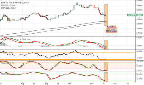 EURGBP: LONG (Daily)/ EURGBP 4hr Divergence
