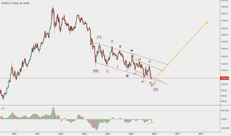 XAUUSD: Gold could be finding a bottom for the long-term