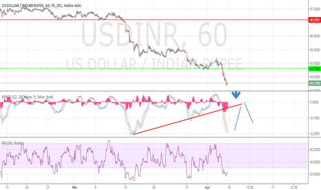 USDINR: USDINR: Mid Term USD UP