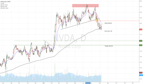 NVDA: NVDA rest before continuation move down
