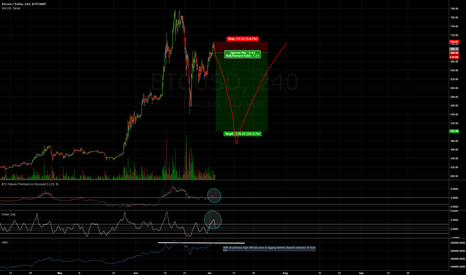 BTCUSD: Short term Bitcoin Short, due to cumulative volume exhaustion