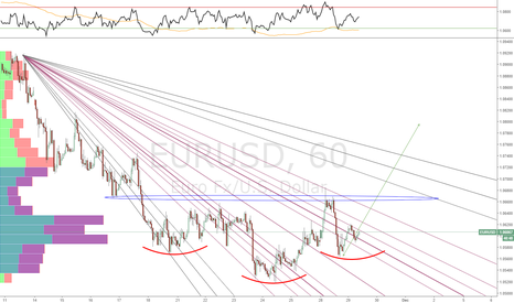 EURUSD: EURUSD Bullish Outlook an inverse head and shoulders is forming