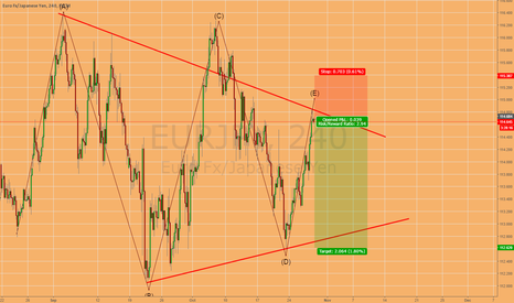 EURJPY: Short Bearish EUR/JPY Bearish Triangle