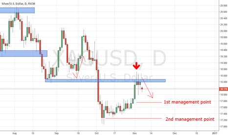 XAGUSD: XAGUSG Two management points to keep an eye on