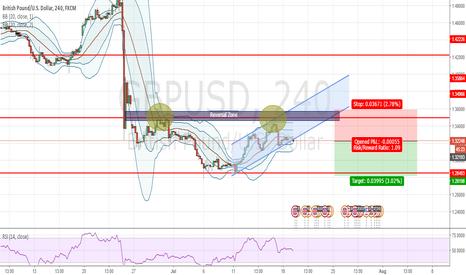 GBPUSD: GBPUSD - SHORT Opportunity at break