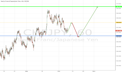 CHFJPY: down trend will be replaced to up trend