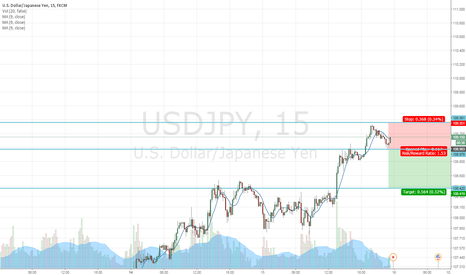 USDJPY: short trade on usdjpy