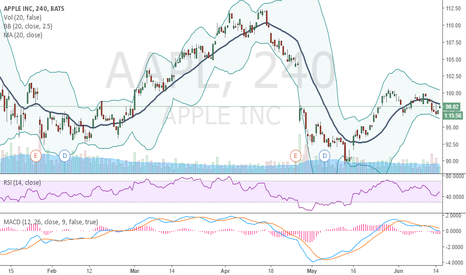 AAPL: Bullish side