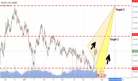 GBPJPY: gbpjpy for the next month