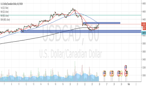 USDCAD: Waiting for long signal on USD/CAD