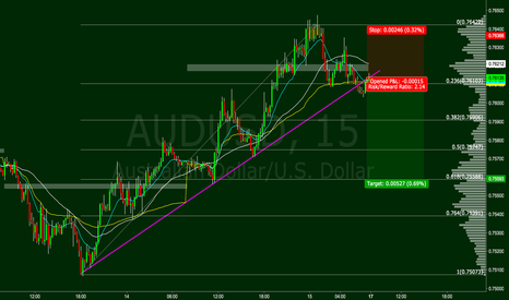 AUDUSD: AUDUSD Trade Idea