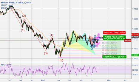 GBPUSD: Looking for short signal for completed EW correction
