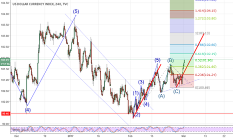 DXY: Possible DXY Targets