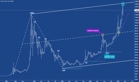 BTCUSD: BTCUSD Bitcoin - Do you remember?