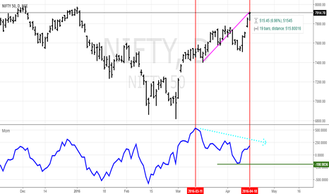 NIFTY: Momentum is declining in Nifty