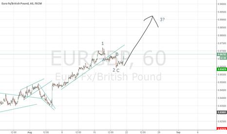 EURGBP: Idea for a move