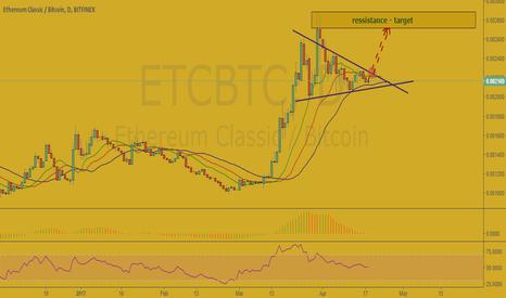 ETCBTC: ETC/BTC
