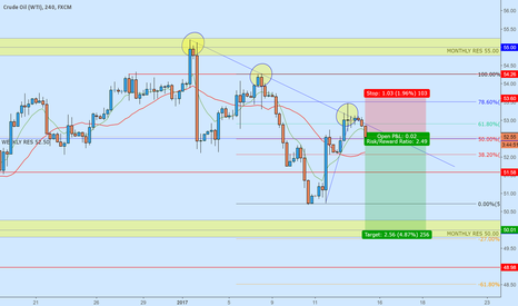 USOIL: OIL - Bearish Trade