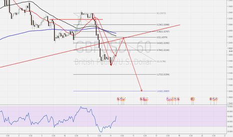 GBPUSD: GDPUSD, my plan for the day