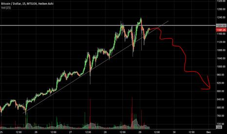 BTCUSD: Bitcoin / Dollar