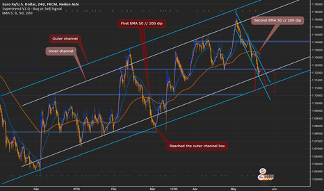 EURUSD: EURUSD H4 EMA crossover, dip into outer channel