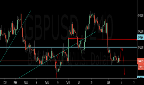 GBPUSD: sell GBP at strength......