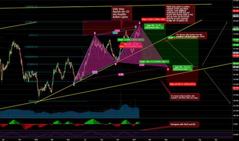 XPDUSD: Palladium: Bearish AB=CD Into Bullish Cypher?