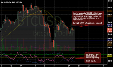 BTCUSD: Bullish Signals on BB, Buying @ VWAP