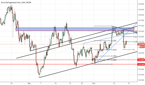 EURJPY: EURPY heading to south, rejected fibonacci 38.2