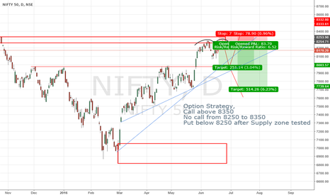 NIFTY: Nifty Options